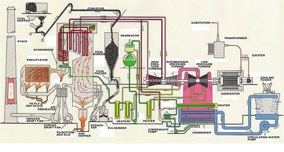 старта газовой турбины.